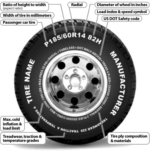 How to read sidewall tire numbers and markings